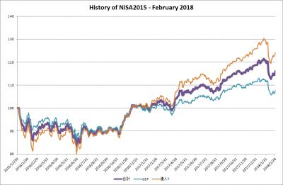 201802_NISA2015_history
