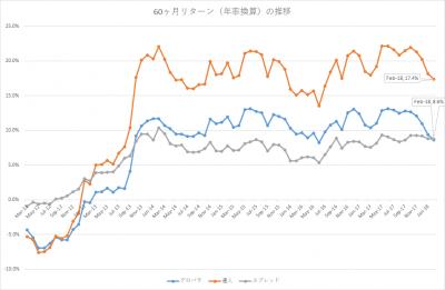 201802_セゾン・バンガード・グローバルバランスファンド_セゾン資産形成の達人ファンド_5年リターン(年率換算)