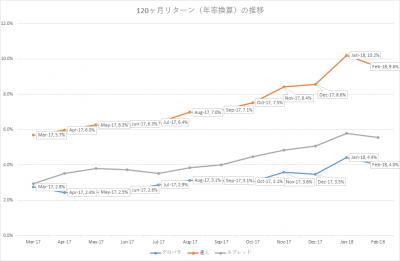 201802_セゾン・バンガード・グローバルバランスファンド_セゾン資産形成の達人ファンド_10年リターン(年率換算)