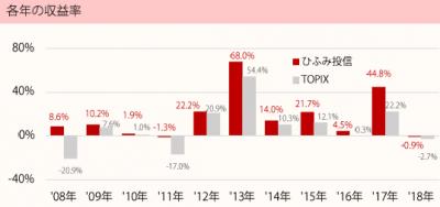 201802_ひふみ投信_TOPIX(配当込)_年収益率推移