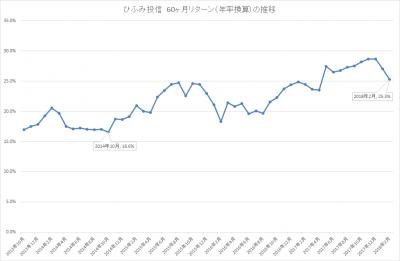 201802_ひふみ投信_5年リターン(年輪換算)_推移