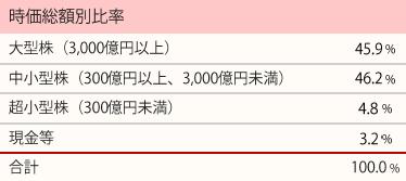 201802_ひふみ投信_ポートフォリオ_時価総額別比率