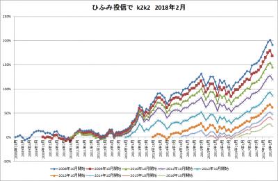 201802_ひふみ投信_k2k2_history