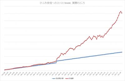 201802_ひふみ投信_k2k2_actual