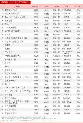 20171130_ひふみ投信_トップ30