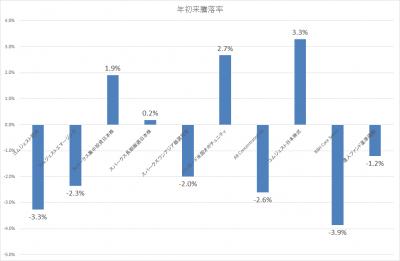 201802_セゾン資産形成の達人ファンド_サブファンド_基準価額_YTD