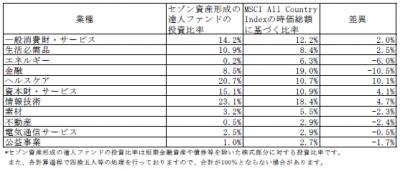 201802_セゾン資産形成の達人ファンド_業種別構成比