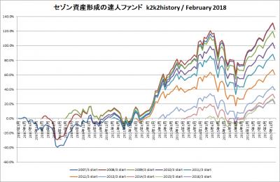 201802_セゾン資産形成の達人ファンド_k2k2history