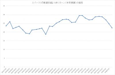 201802_スパークス_厳選投資_パフォーマンス(5年リターン)