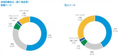 201802_キャピタル世界株式ファンド_地域構成比