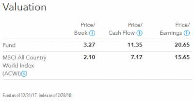 201802_キャピタル世界株式ファンド_valuation