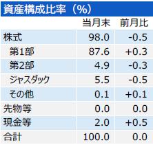 201802_三井住友・中小型株ファンド_構成比