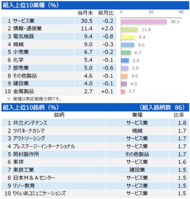 201802_三井住友・中小型株ファンド_ポートフォリオ