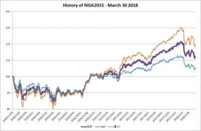 201803_NISA2015_history