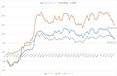 201803_セゾン・バンガード・グローバルバランスファンド_セゾン資産形成の達人ファンド_5年リターン(年率換算)