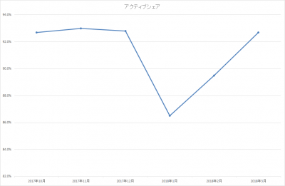 201803_ひふみ投信_アクティブシェア