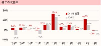 201803_ひふみ投信_TOPIX(配当込)_年収益率推移