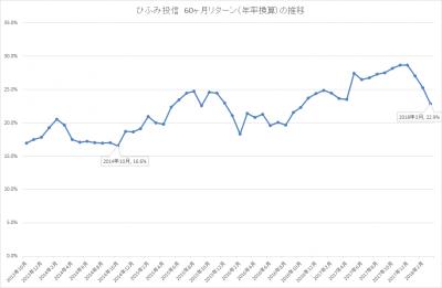 201803_ひふみ投信_5年リターン(年率換算)