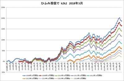 201803_ひふみ投信_k2k2_history