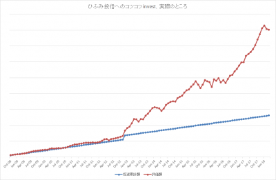201803_ひふみ投信_k2k2_actual