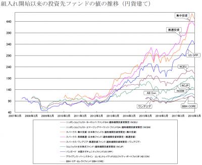 201803_セゾン資産形成の達人ファンド_サブファンド_基準価額推移