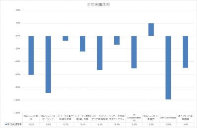201803_セゾン資産形成の達人ファンド_サブファンド_基準価額_YTD