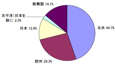201803_セゾン資産形成の達人ファンド_地域別構成比