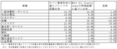 201803_セゾン資産形成の達人ファンド_業種別構成比