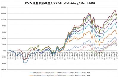201803_セゾン資産形成の達人ファンド_k2k2history
