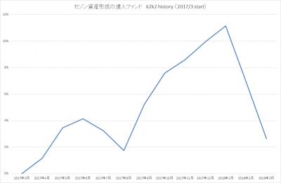 201803_セゾン資産形成の達人ファンド_k2k2history_2
