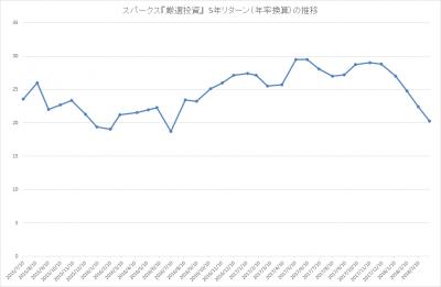 201803_スパークス_厳選投資_パフォーマンス(5年リターン)