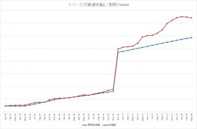 201803_スパークス_厳選投資_actual