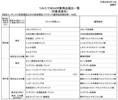 20180413_金融庁_つみたてNISA_アクティブファンド