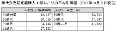 201710_ユニオンファンド_積立投資_年代別平均額