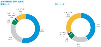 201803_キャピタル世界株式ファンド_地域構成比