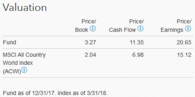 201803_キャピタル世界株式ファンド_valuation