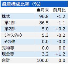 201803_三井住友・中小型株ファンド_構成比