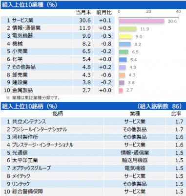 201803_三井住友・中小型株ファンド_ポートフォリオ