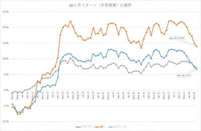 201804_セゾン・バンガード・グローバルバランスファンド_セゾン資産形成の達人ファンド_5年リターン(年率換算)