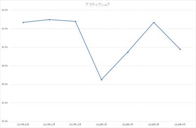 201804_ひふみ投信_アクティブシェア