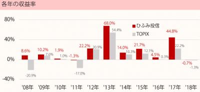 201804_ひふみ投信_TOPIX(配当込)_年収益率推移