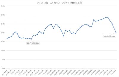 201804_ひふみ投信_5年リターン(年率換算)