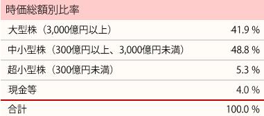 201804_ひふみ投信_ポートフォリオ_時価総額別比率