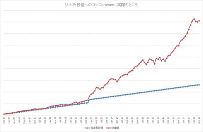 201804_ひふみ投信_k2k2-invest_actual