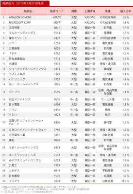 20180131_ひふみ投信_ポートフォリオ_上位30社