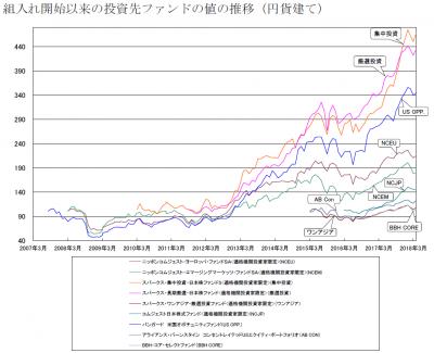 201804_セゾン資産形成の達人ファンド_サブファンド_基準価額推移