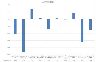 201804_セゾン資産形成の達人ファンド_サブファンド_基準価額_YTD