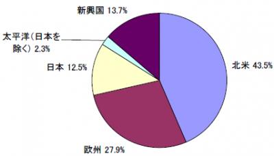 201804_セゾン資産形成の達人ファンド_地域別構成比