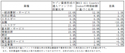 201804_セゾン資産形成の達人ファンド_業種別構成比