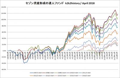 201804_セゾン資産形成の達人ファンド_k2k2history